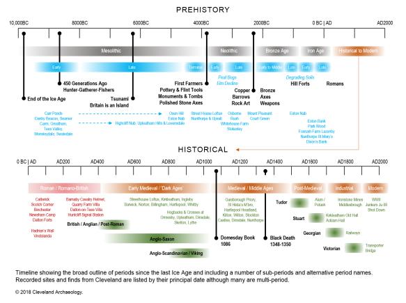 archaeology map  u0026 timelines